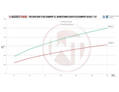 Descente de Turbo Downpipe WAGNER TUNING avec catalyseur 200 cellules Volkswagen Golf 7 GTI 220cv 265cv